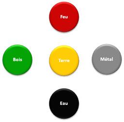 les-5-elements
